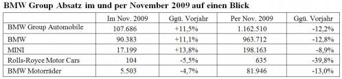 bmw-group-absatz-november-2009