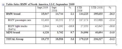 bmwusa-sales-september-2009