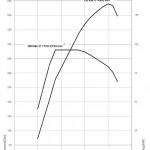 drehmomentdiagramm-520d