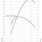 drehmomentdiagramm-525d