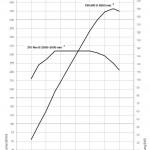 drehmomentdiagramm-528i