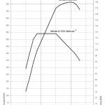 drehmomentdiagramm-530d
