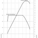 drehmomentdiagramm-535i