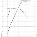 drehmomentdiagramm-550i