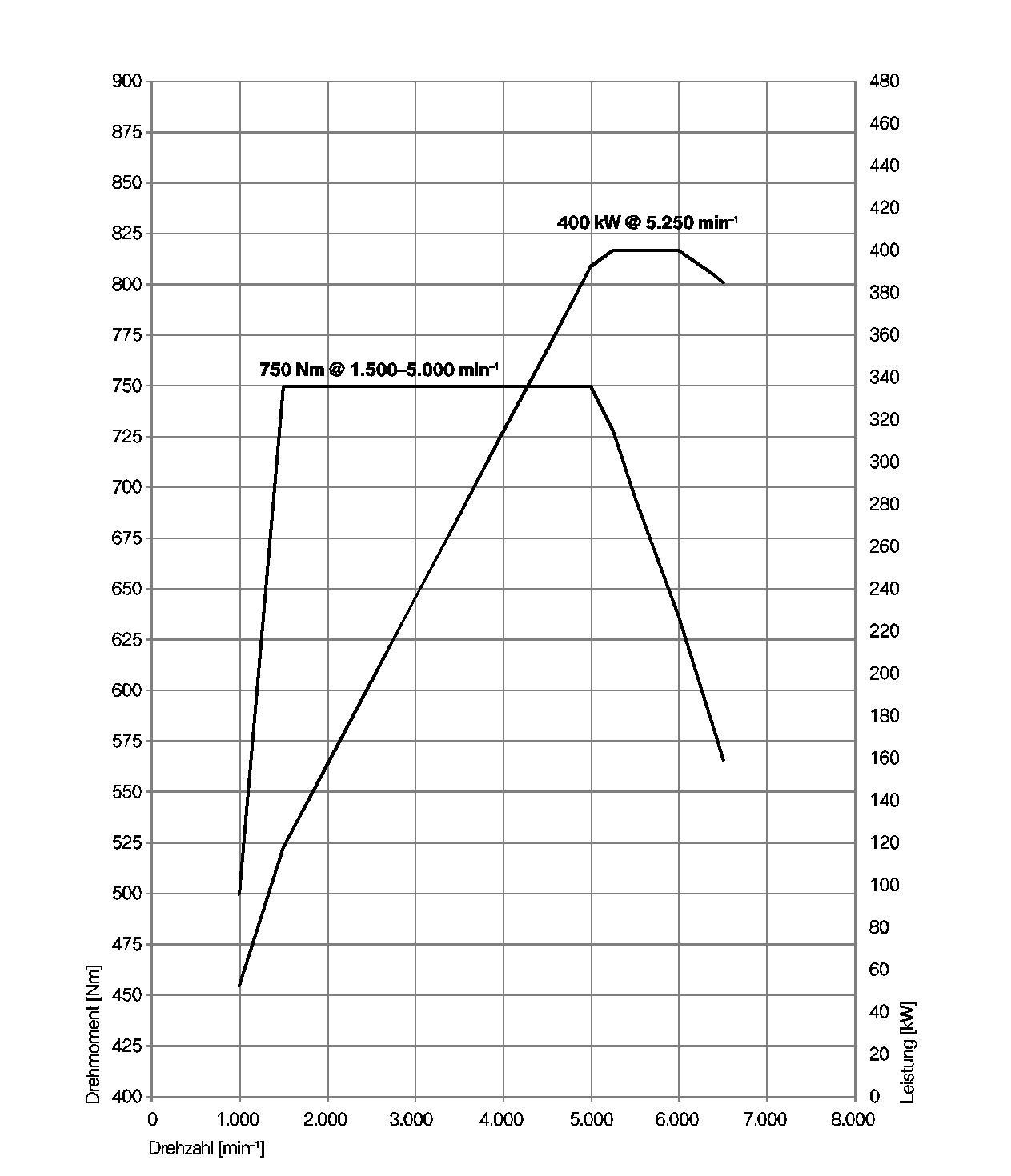 Technische Details zum V12-Motor N74 aus 760i / 760Li