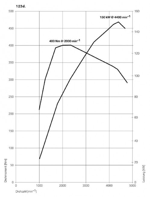 drehmomentdiagramm-x23d