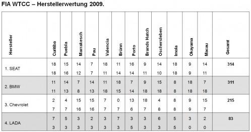 wtcc-2009-konstrukteurswertung